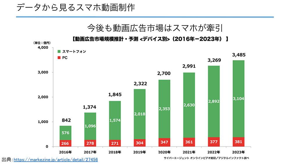 動画広告市場の統計データ(引用)
