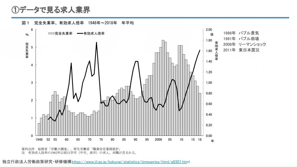 完全失業率、有効求人倍率(1948〜2018年)