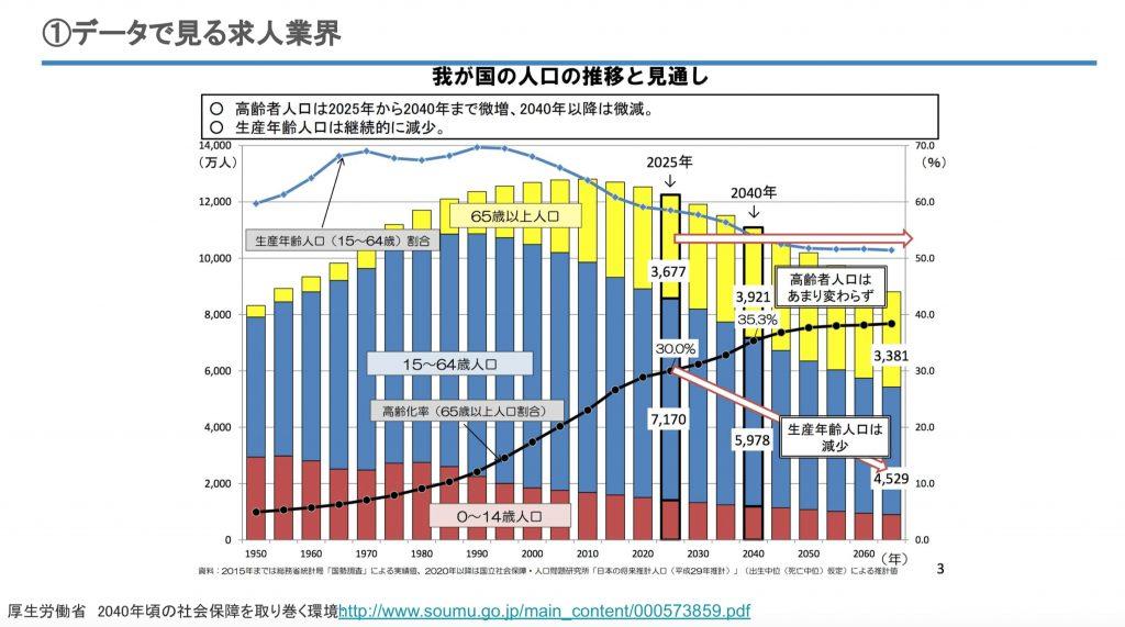 日本の人口の推移と見通し