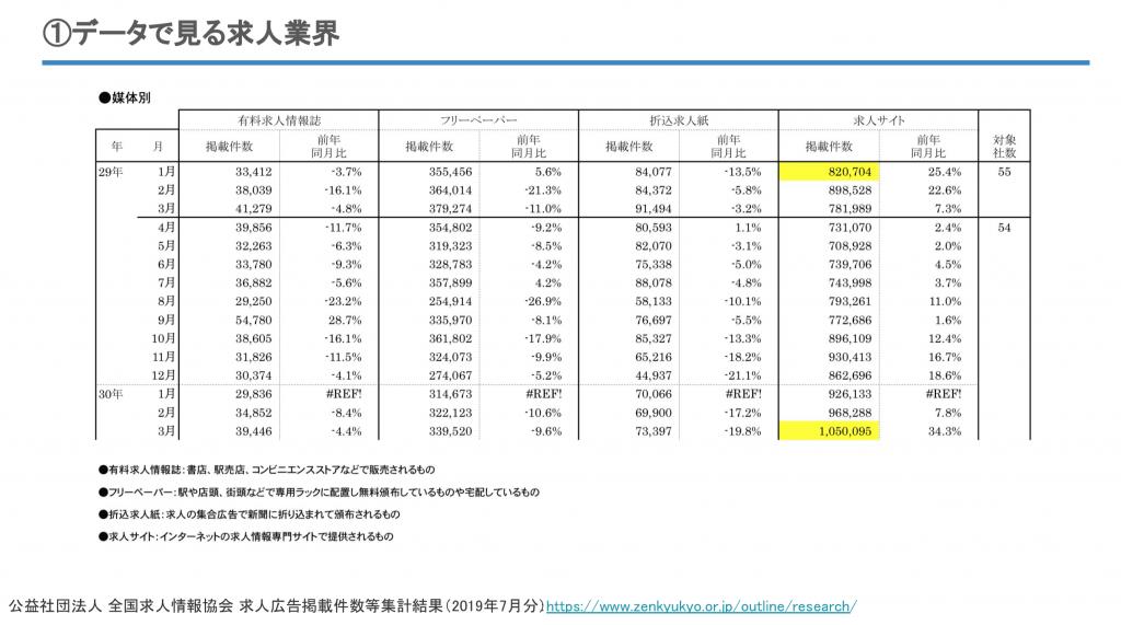 広告求人掲載件数集計結果(2019年7月分)