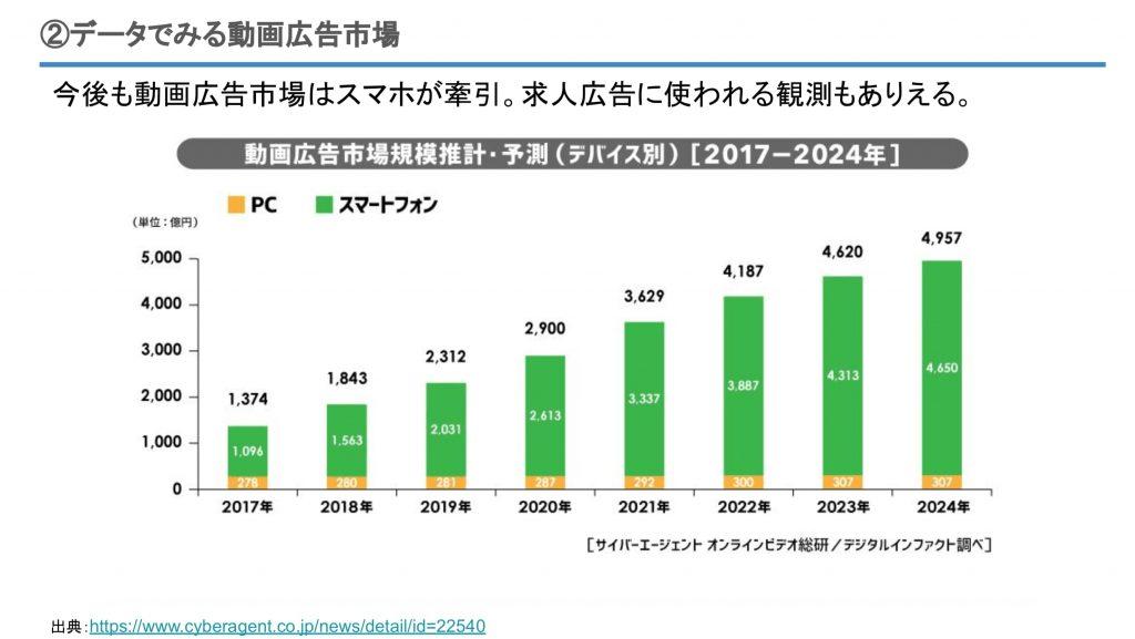 動画広告市場規模推計・予測(デバイス別)[2017-2024年]