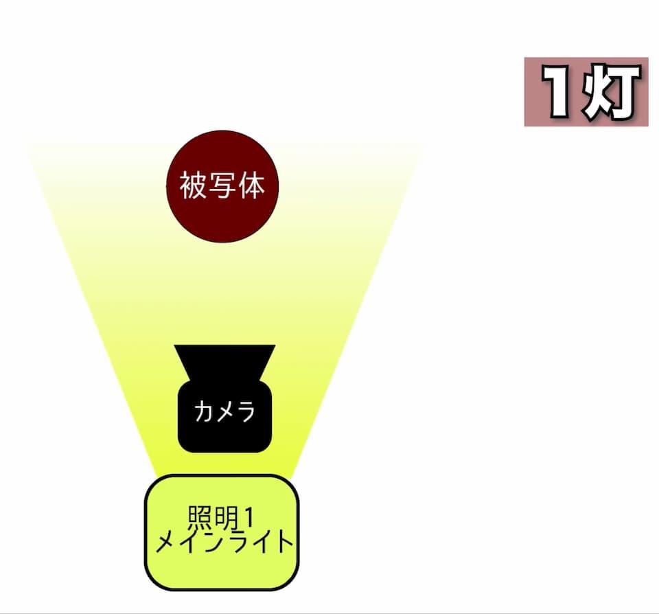 1灯の正面45°設置図解
