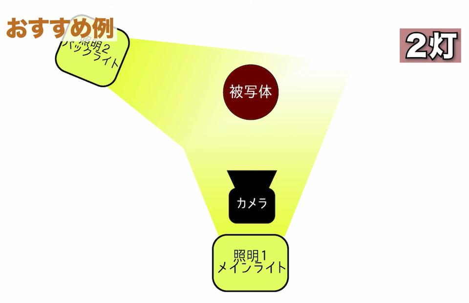 2灯をメインライト正面45°+バックライト左後ろの設置図解