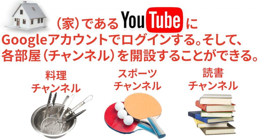 YoutubeにGoogleアカウントでログインして部屋(チャンネル)を開設する