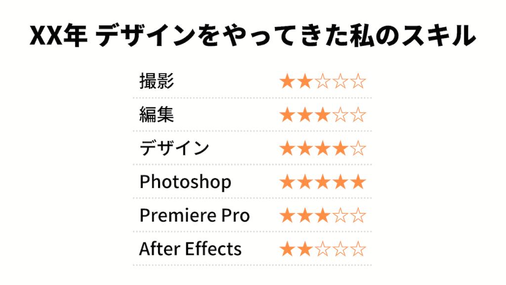 「撮影」「編集」「デザイン」「Photoshop」「Premiere Pro」「After Effects」スキルの自己評価を5段階評価